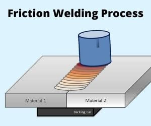 Friction Welding Process