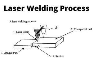 Laser Welding Process