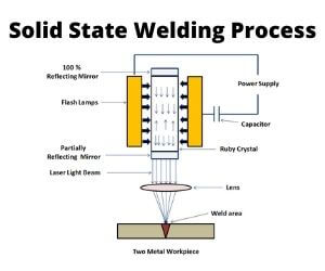 Solid State Welding Process