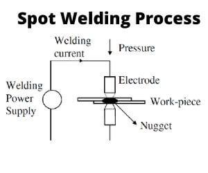 Spot Welding Process